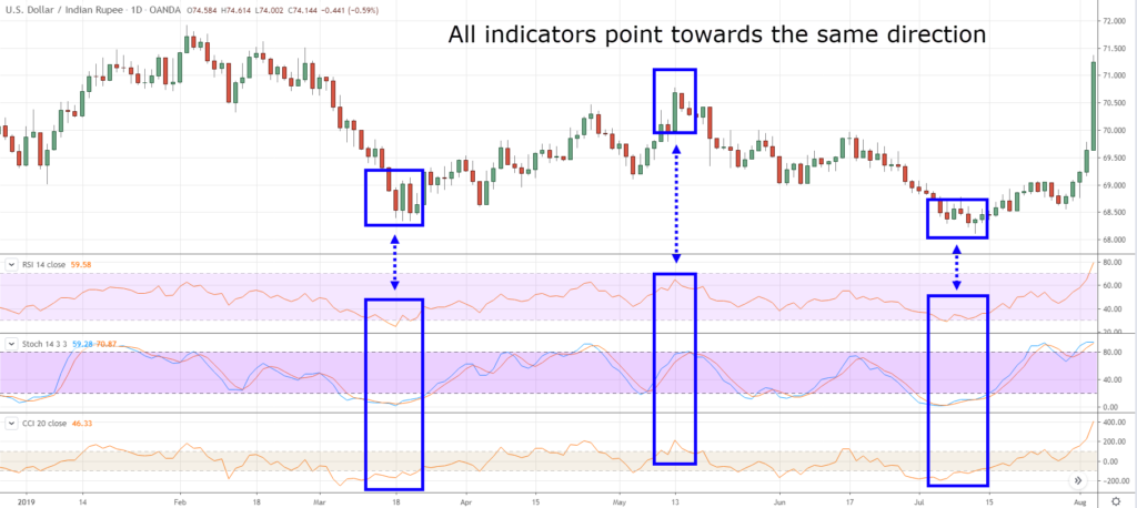 indicator-traderviet3.