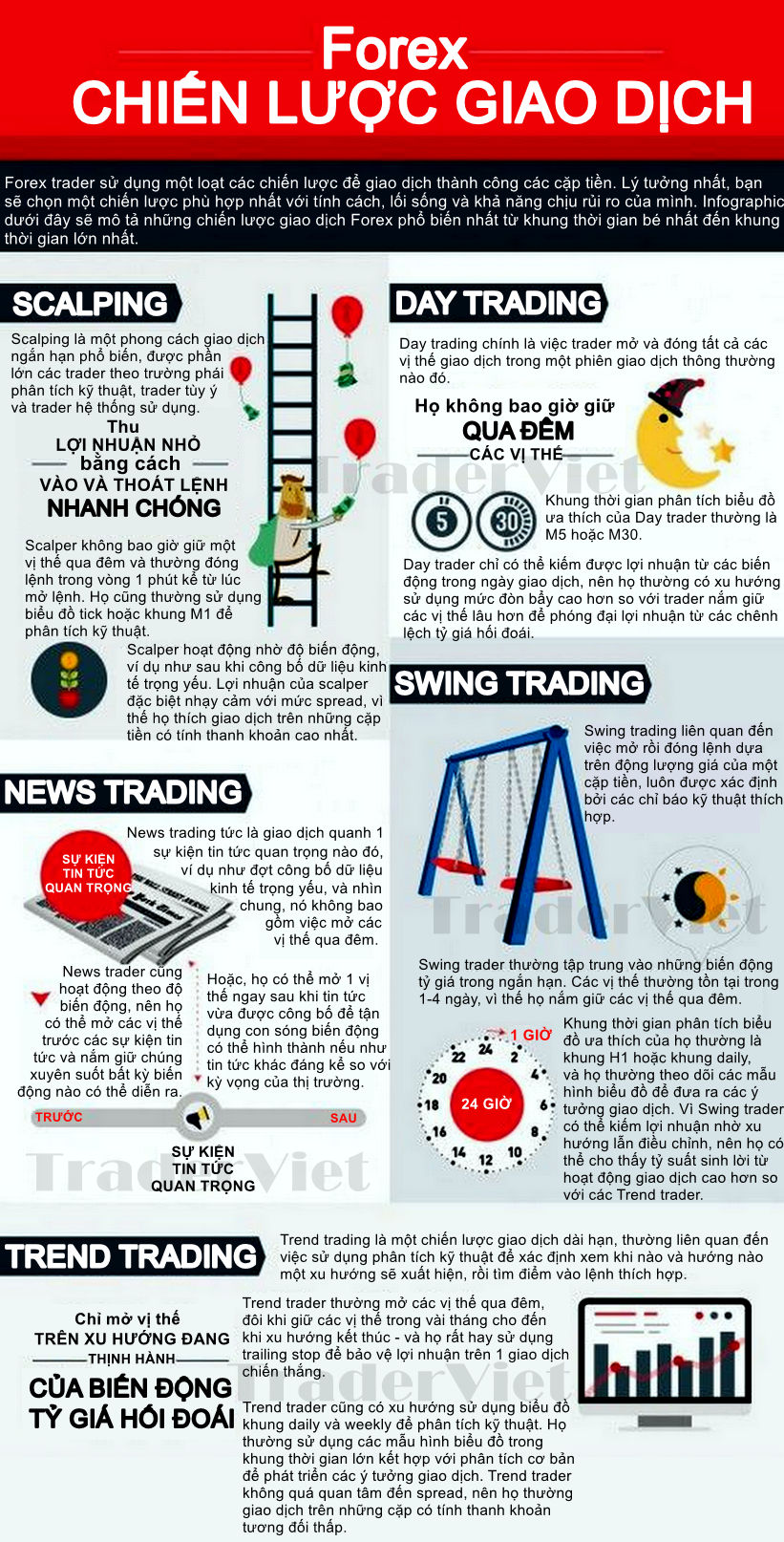 INFOGRAPHIC-Cac-kieu-chien-luoc-pho-bien-trong-giao-dich-Forex-TraderViet.