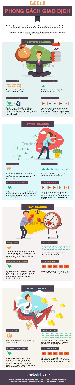 Infographic-Dau-hieu-nhan-biet-4-phong-cach-giao-dich-cua-Trader-TracderViet1.