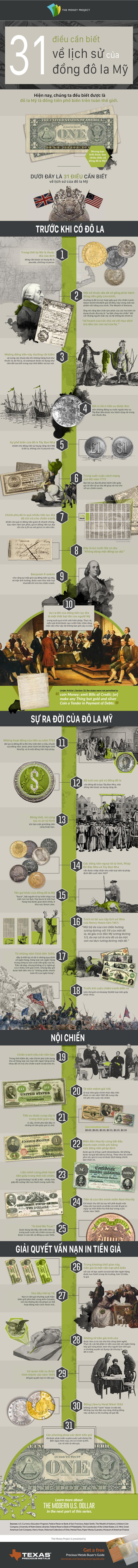 infographic những điều thú vị về đô la mỹ usd.