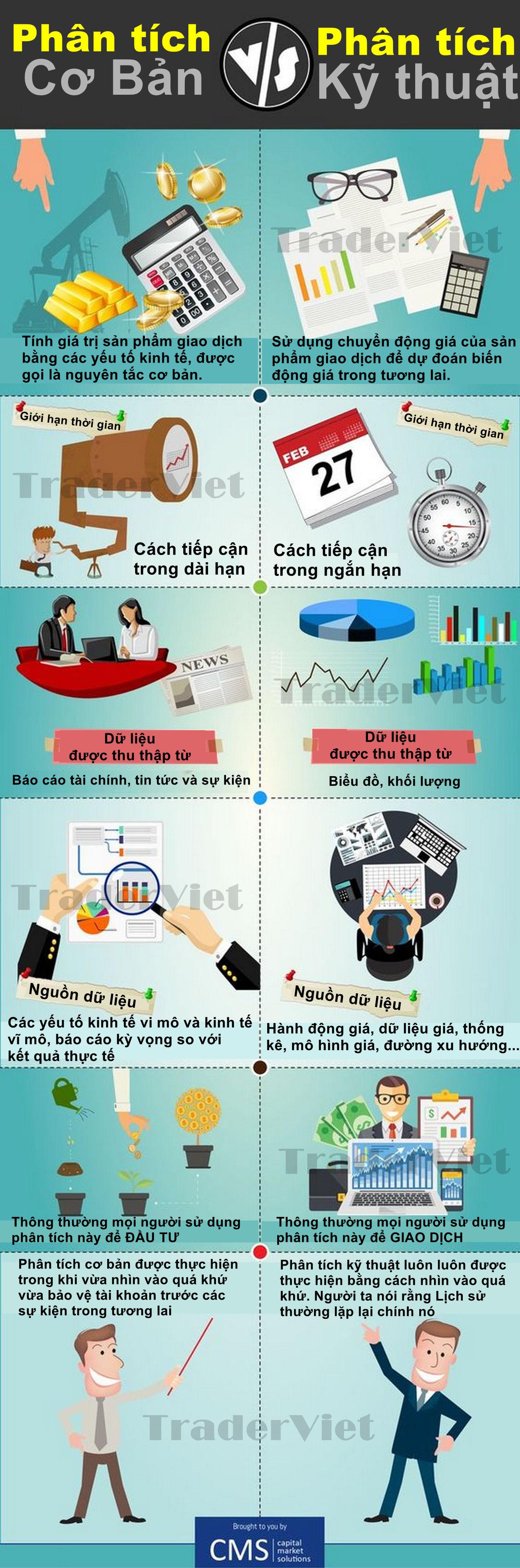 Infographic-Su-khac-nhau-giua-Phan-tich-co-ban-va-Phan-tich-ky-thuat-TraderViet1.