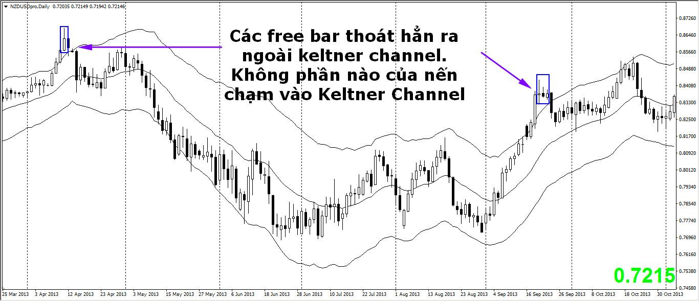 keltner-channel-traderviet-2.
