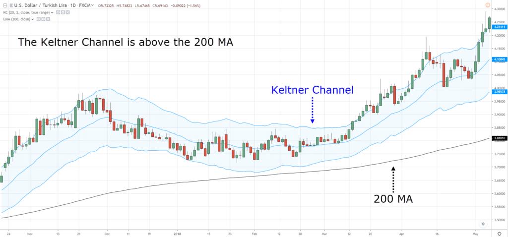 keltner-channel-traderviet6.
