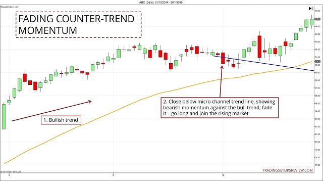 ket-hop-duong-trendline-micro-voi-phuong-phap-giao-dich-cua-trader-traderviet.