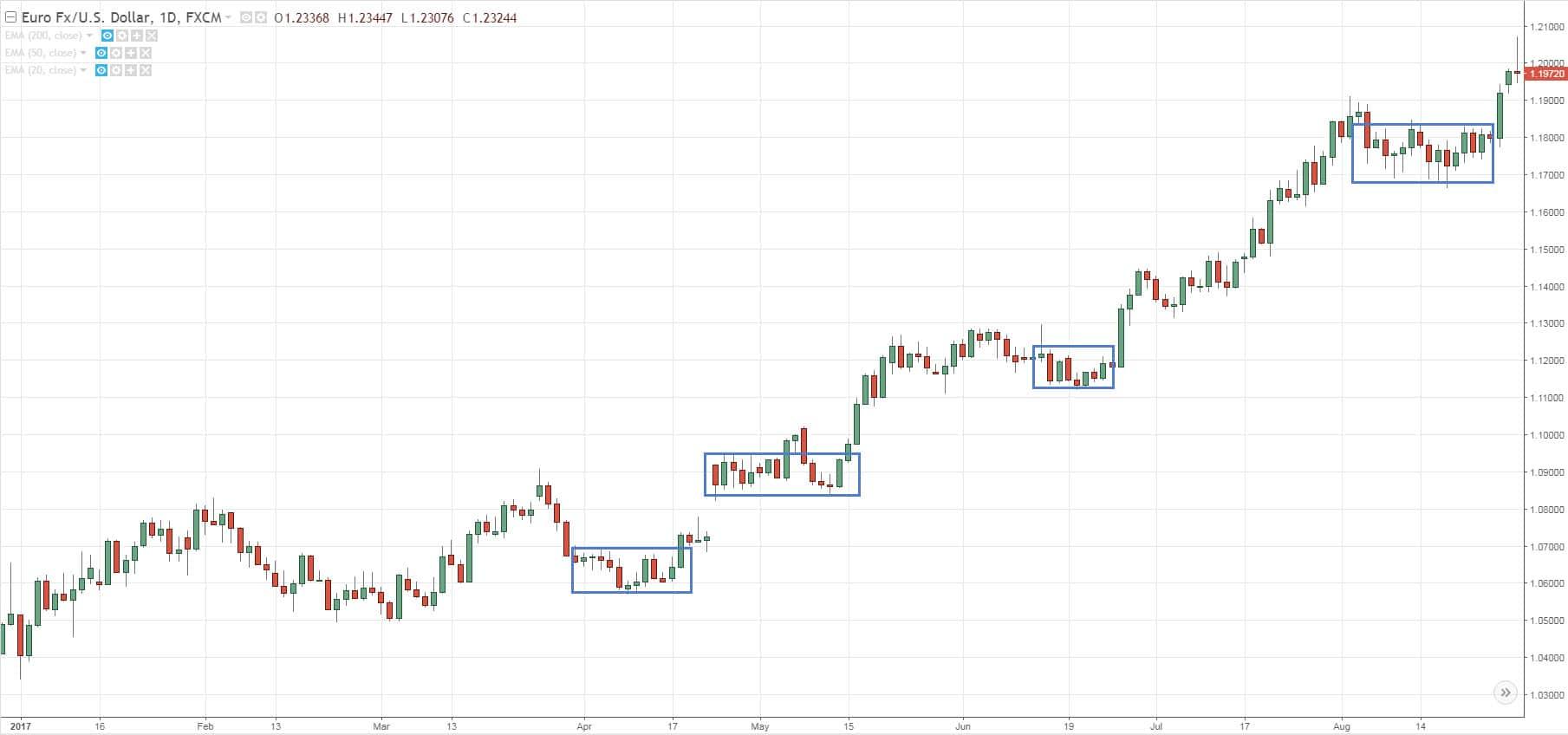 kinh-thanh-cho-price-action-trader-phan-i-traderviet2.