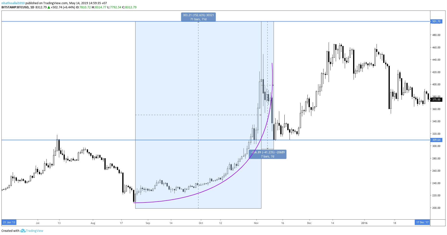lich-su-bitcoin-traderviet4.