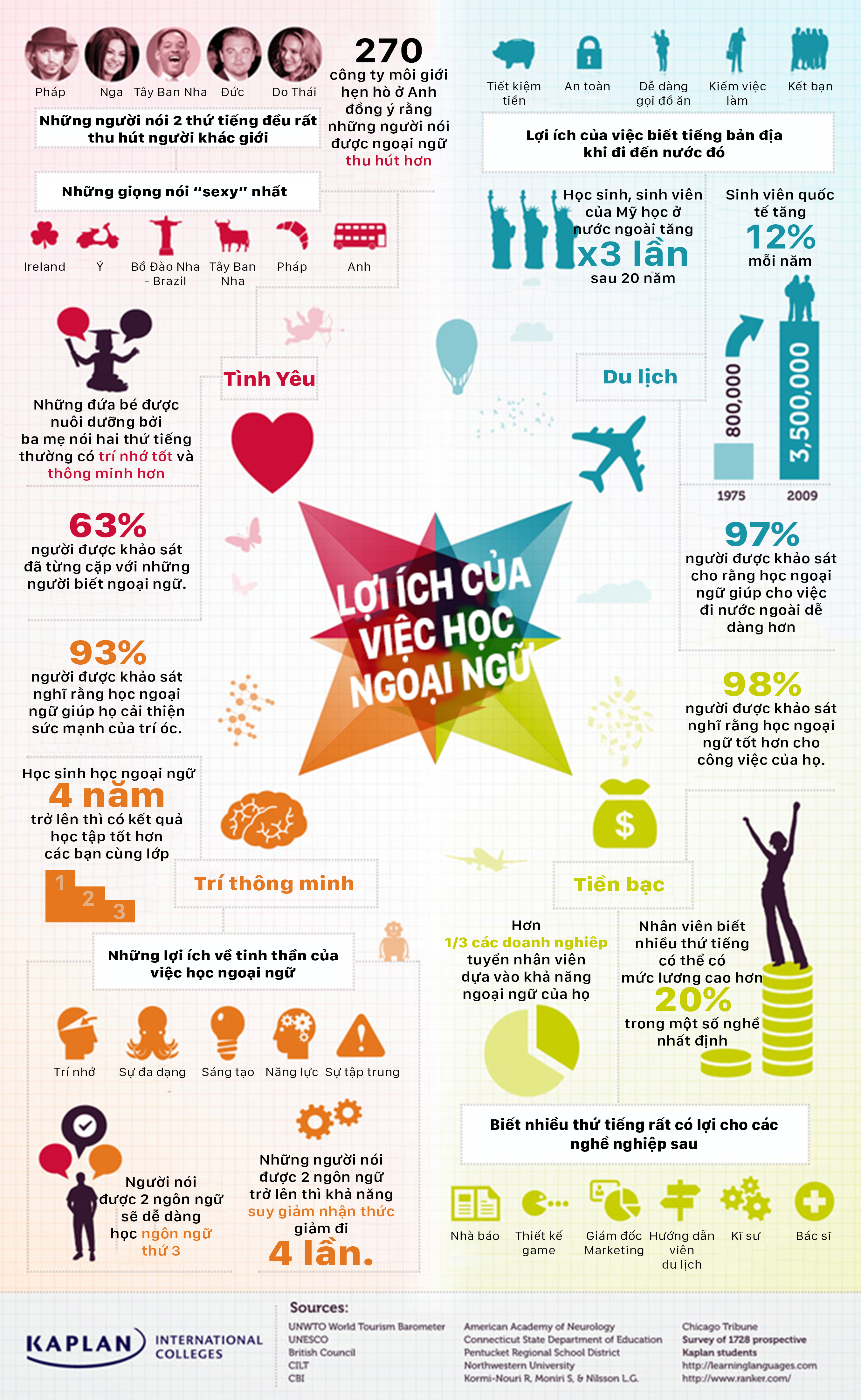 Loi ich cua viec hoc tieng anh infographic.