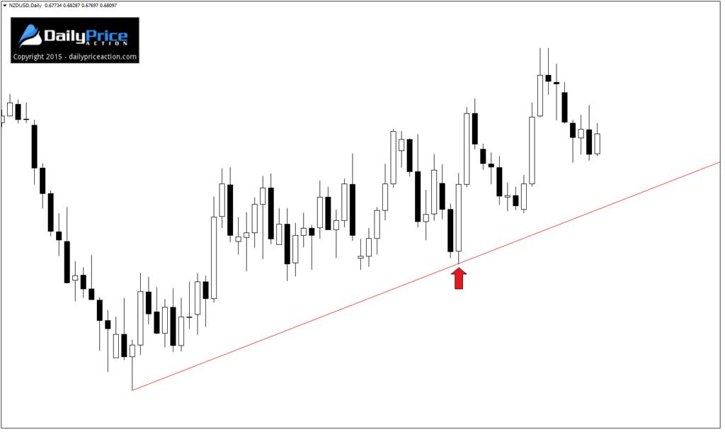 lỗi-price-action-traderviet-1.