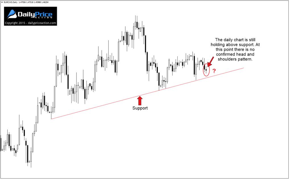 lỗi-price-action-traderviet-2.