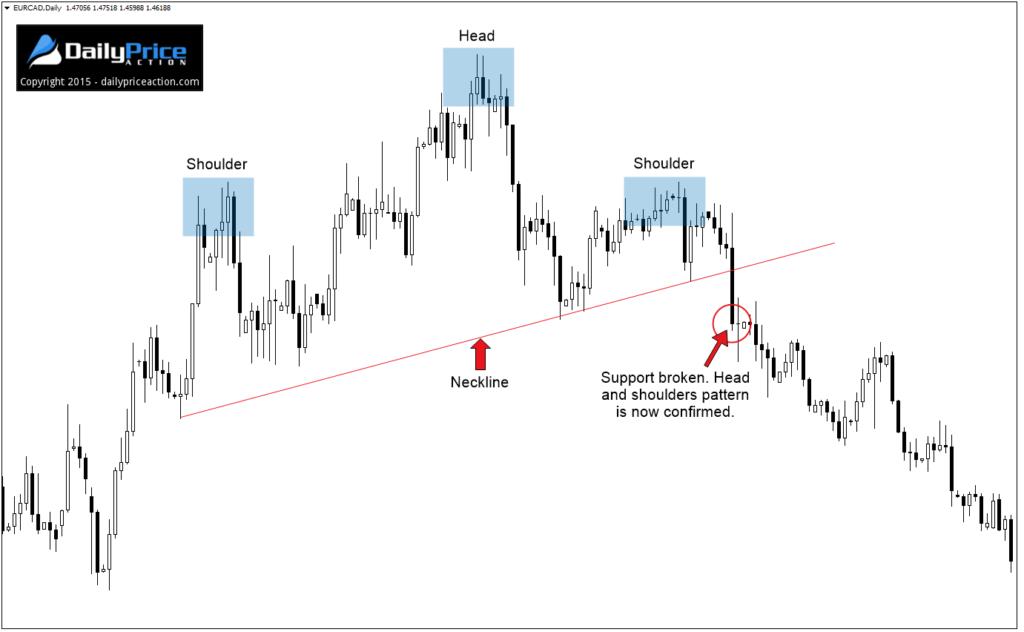 lỗi-price-action-traderviet-3.