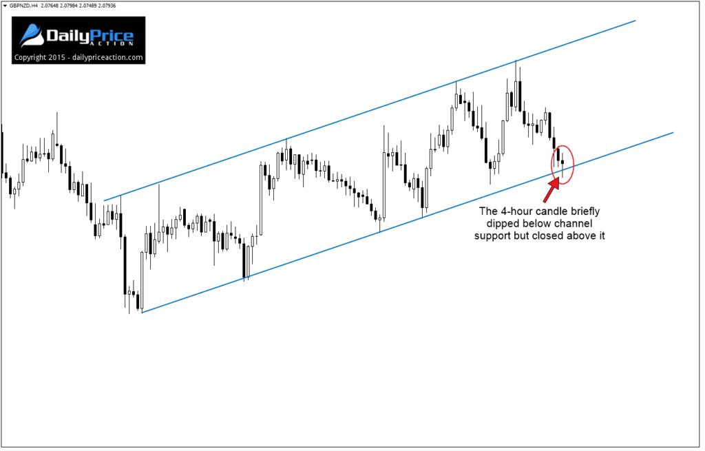 lỗi-price-action-traderviet-4.