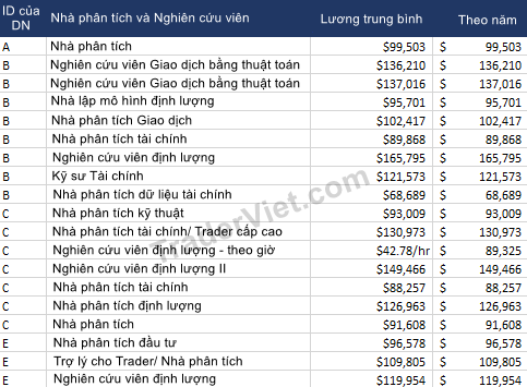 Luong-cua-trader-tai-cac-cong-ty-chuyen-giao-dich-TraderViet2.