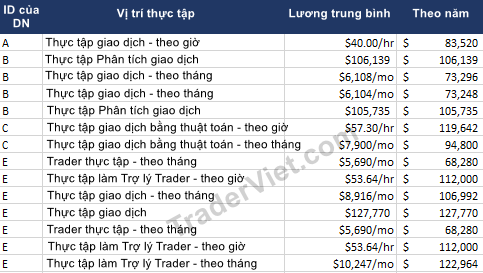 Luong-cua-trader-tai-cac-cong-ty-chuyen-giao-dich-TraderViet3.