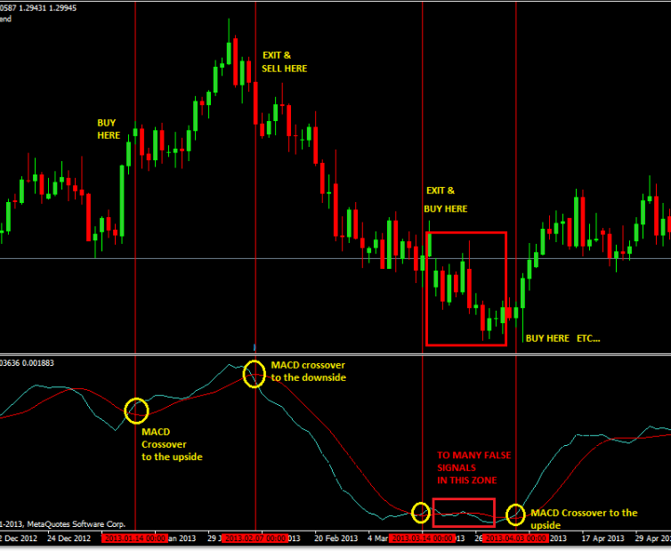 macd-crossover-forex-trading-strategy.