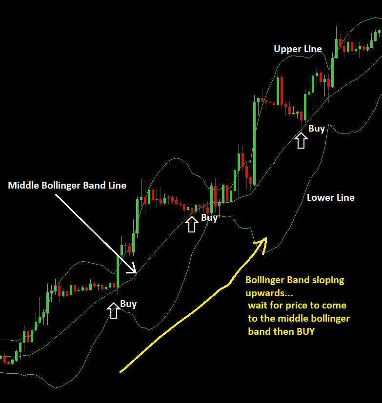 Middle-Bollinger-Band-Settings-traderviet-2.