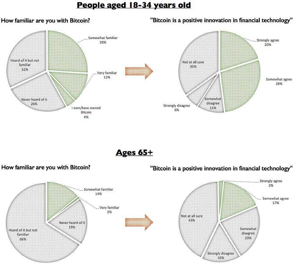 millennials-prefer-bitcoin-over-gold-survey.