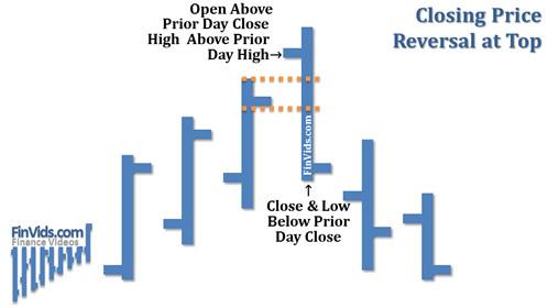 Bài 33 Mô hình giá Closing Price Reversal – Giá đóng cửa đảo chiều