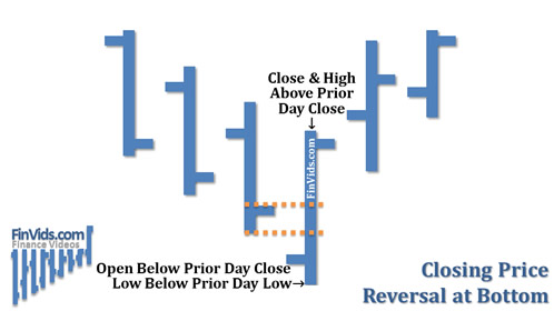 mo-hinh-closing-reversal-traderviet-2.