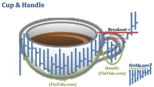 Bài 34 Mô hình giá Cup and Handle – Cốc và Tay cầm