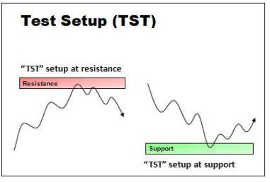 mo-hinh-tst-trade-setup-nguoc-xu-huong-traderviet.
