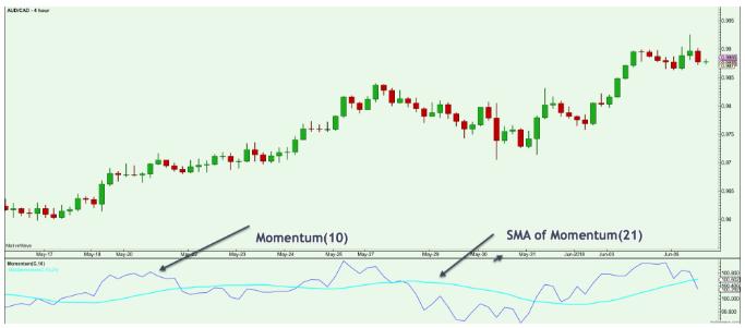 momentum-indicator-cong-cu-do-luong-dong-luong-bi-lang-quen-traderviet4.