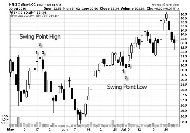 mot-phuong-phap-vao-lenh-thay-the-cho-swing-trader-traderviet1.