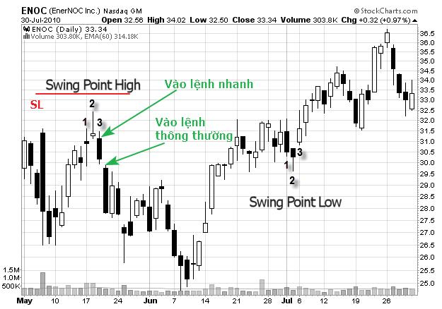 mot-phuong-phap-vao-lenh-thay-the-cho-swing-trader-traderviet2.