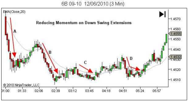 mot-so-vi-du-su-dung-momentum-de-phan-tich-thi-truong-theo-lance-beggs-traderviet-1.