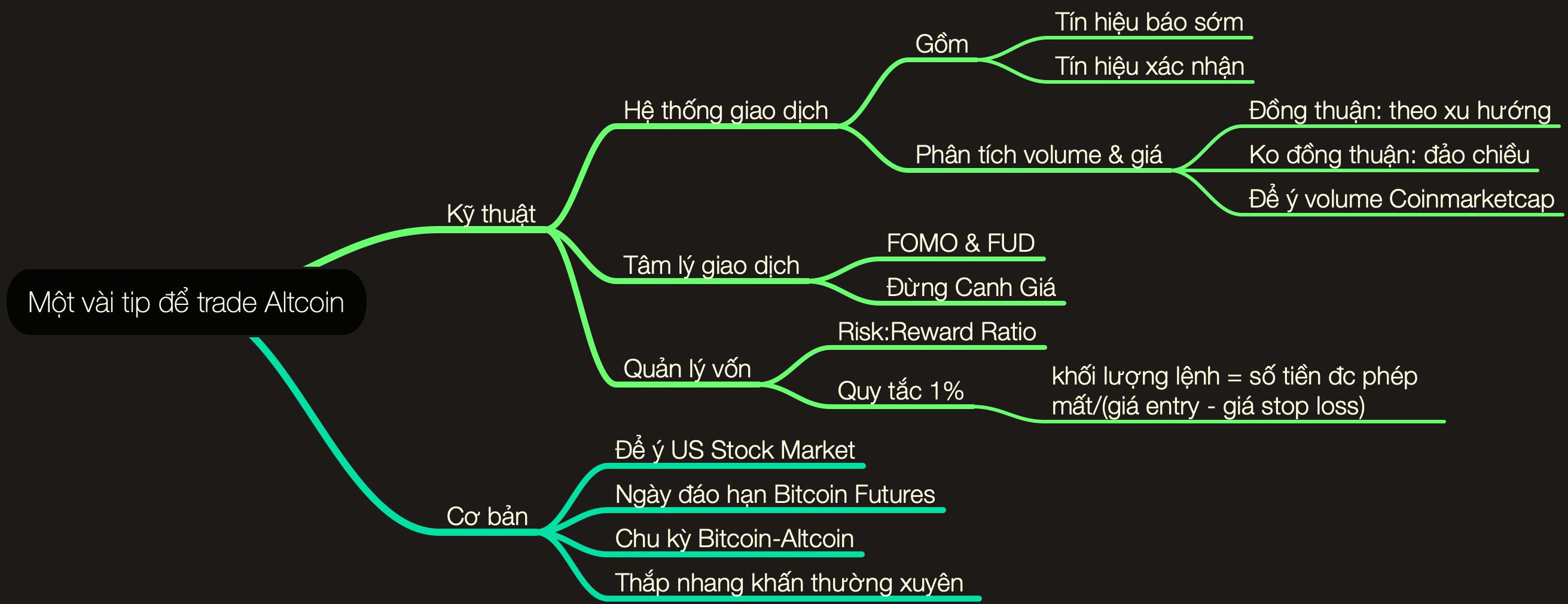 Một vài tip để trade Altcoin.