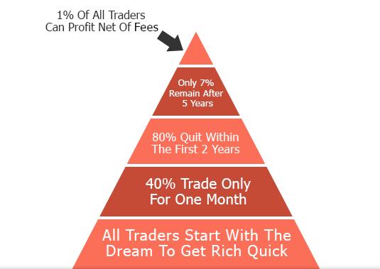 neu-trading-la-de-kiem-tien-ban-chac-chan-se-khong-co-duoc-no-traderviet.
