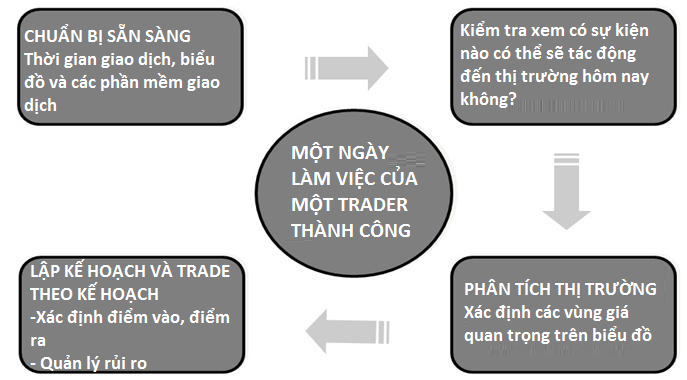 ngay_lam_viec_trader_chuyen_nghiep_Traderviet.