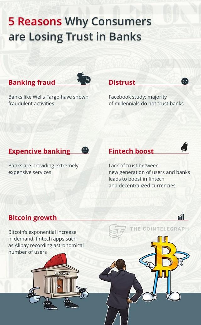 nhiều người đang mất niềm tin vào ngân hàng và hướng đến bitcoin - traderviet.