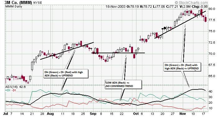 nhung-indicator-nao-thuong-duoc-su-dung-khi-trade-binary-options-traderviet-1.