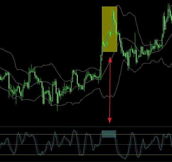 Những thời khắc Trader không nên dấn thân vào thị trường