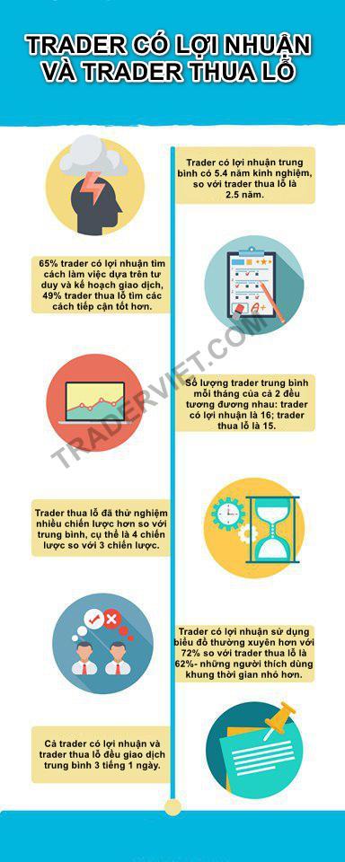 Nhung-thong-ke-cuc-ky-thu-vi-danh-cho-trader-TraderViet1.