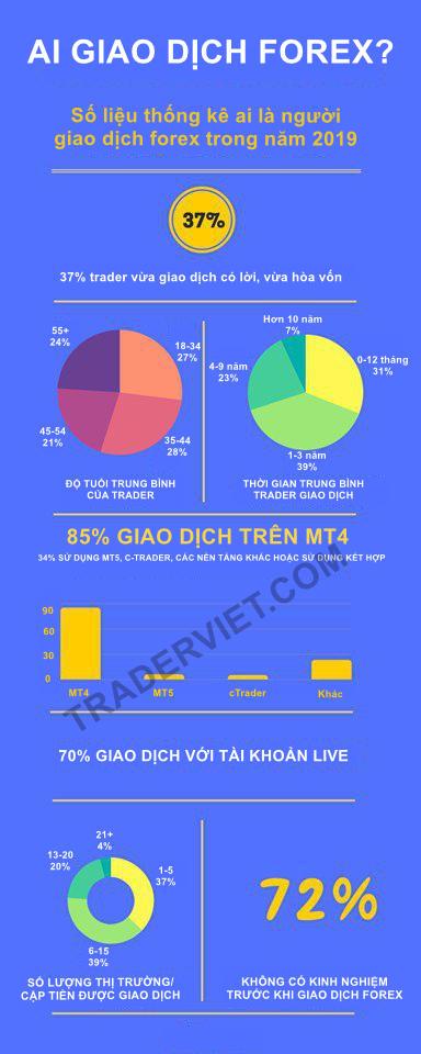 Nhung-thong-ke-cuc-ky-thu-vi-danh-cho-trader-TraderViet3.