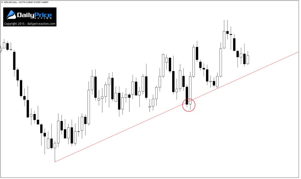 NZDUSD-bad-trend-line-1024x609.