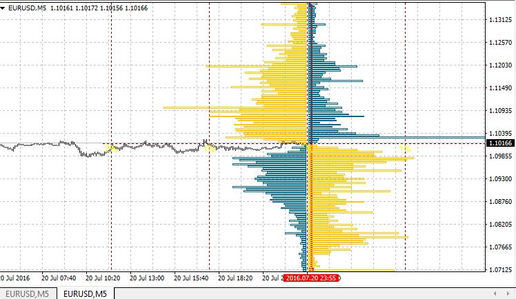 Orderbook Indicator cho mt4 - xác định nhanh vùng big boy đặt lệnh