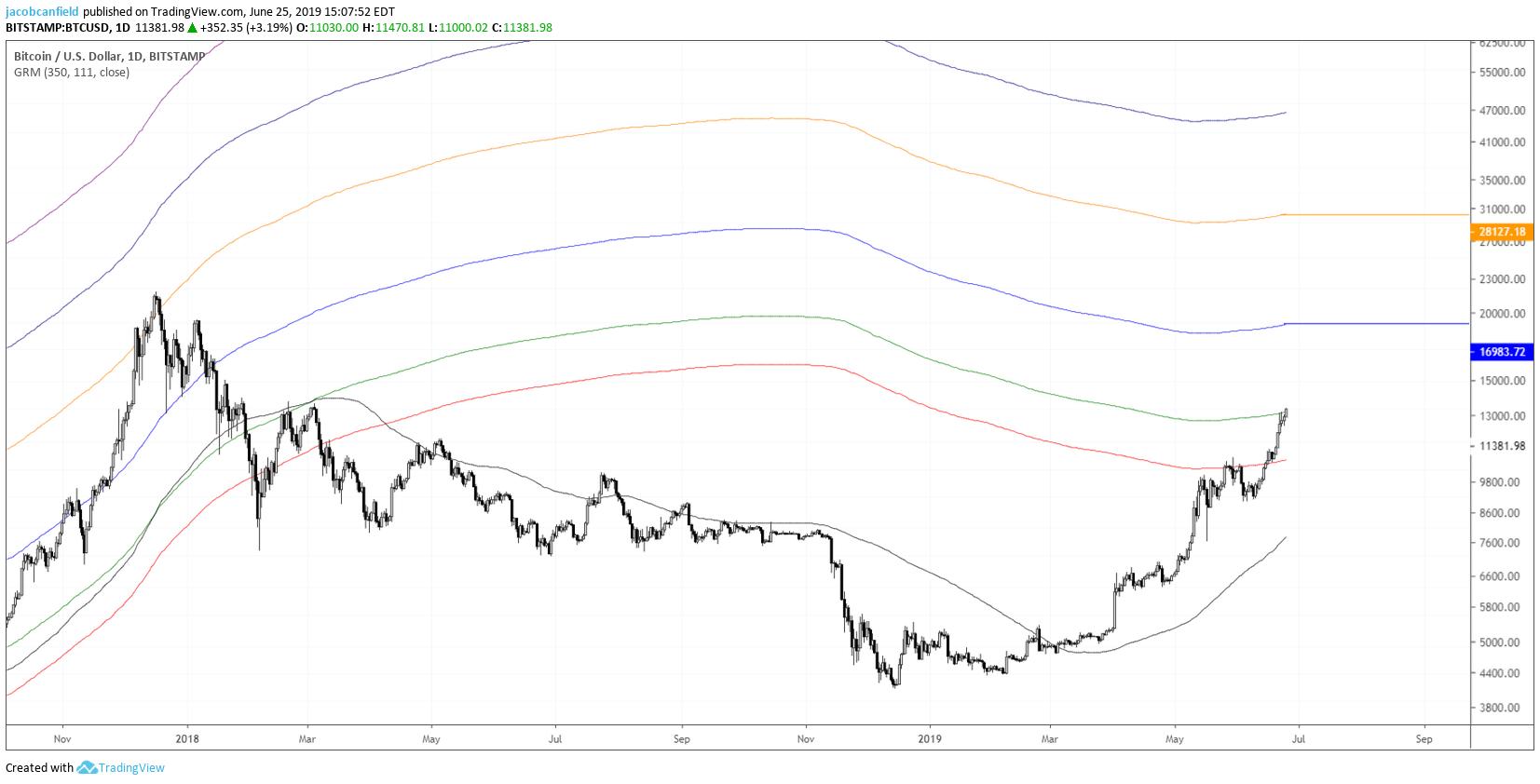 parabola-bitcoin-traderviet1.