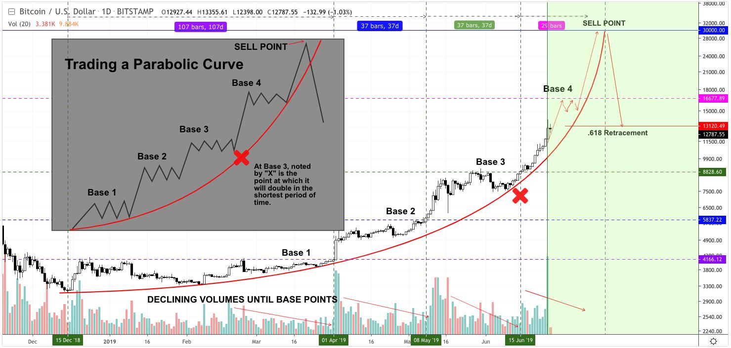 parabola-bitcoin-traderviet2.
