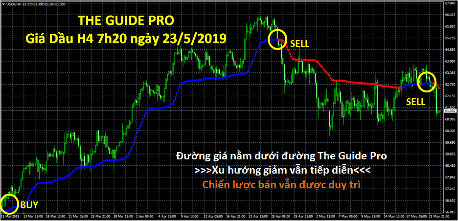 phan-mem-giao-dich-forex-tot-nhat-the-guide-pro-cophieuviet.com-gia-dau-usd-h4-23-5-2019.