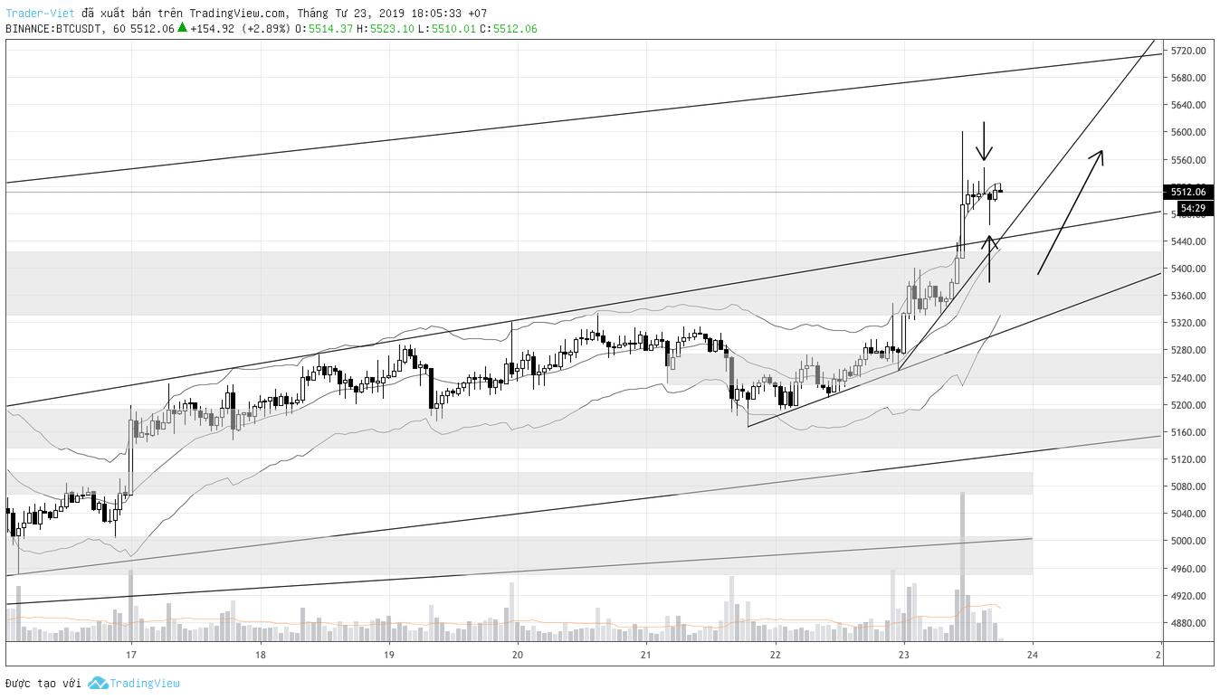 phan-tich-bitcoin-h1-traderviet.