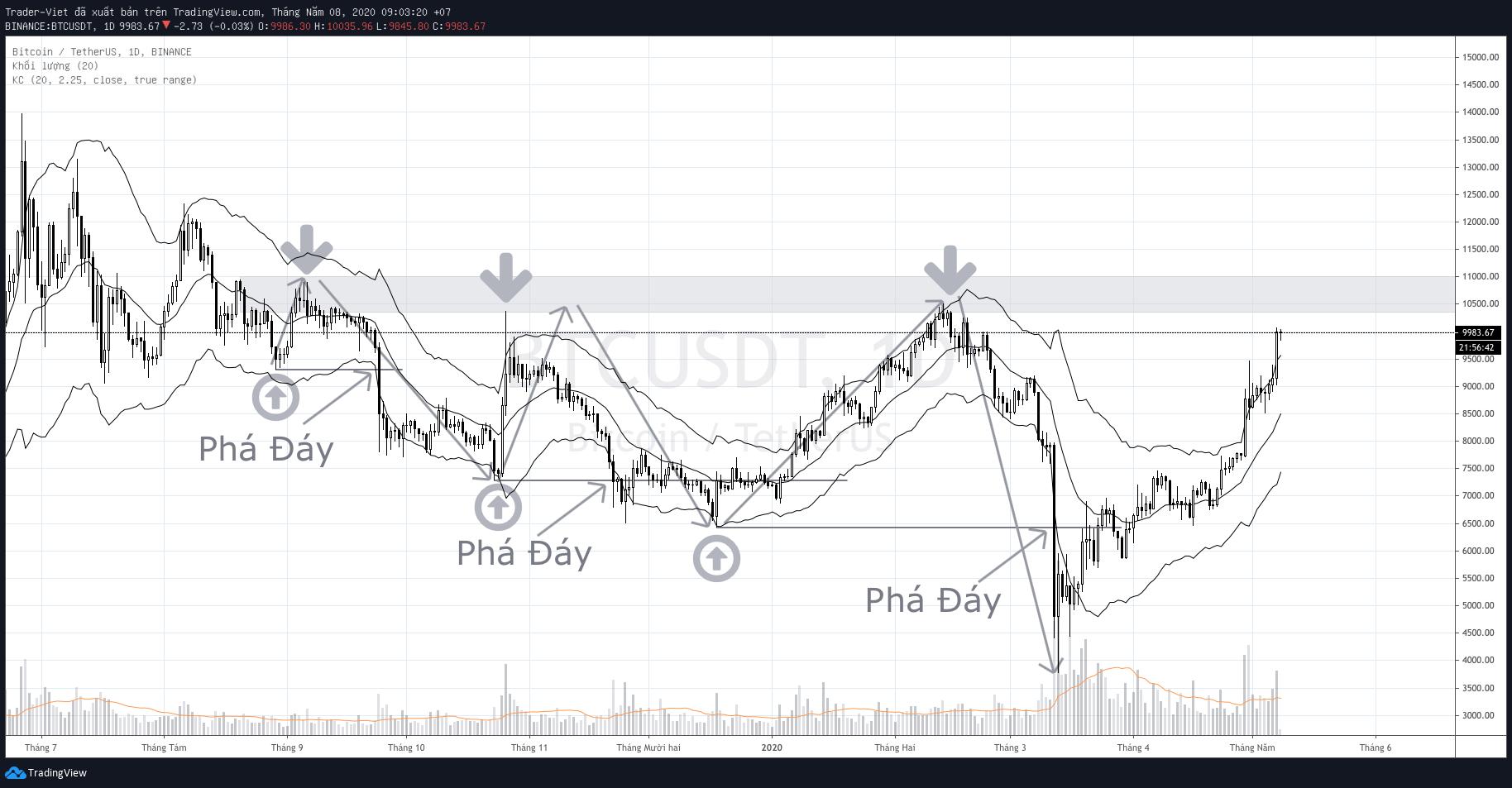 phan-tich-bitcoin-trung- han-traderviet.