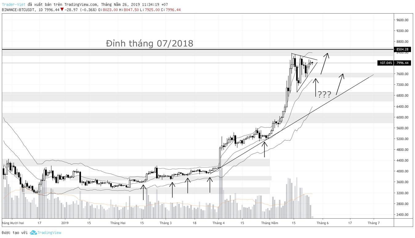 phan-tich-bitcoin-trung-han-traderviet.