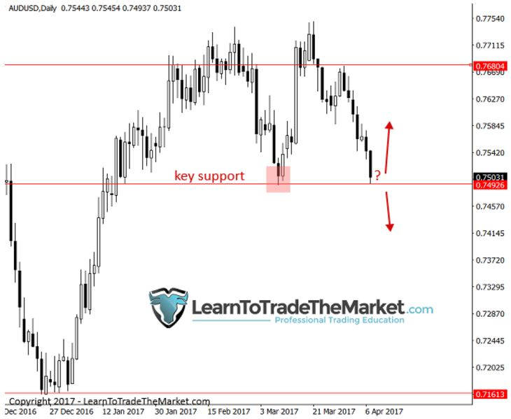 Ky thuat danh forex