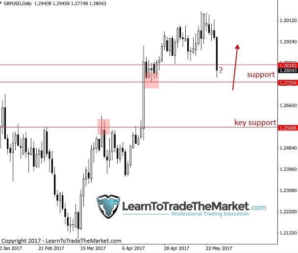 phân tích kỹ thuật price action từ nial fuller gbpusd - traderviet.
