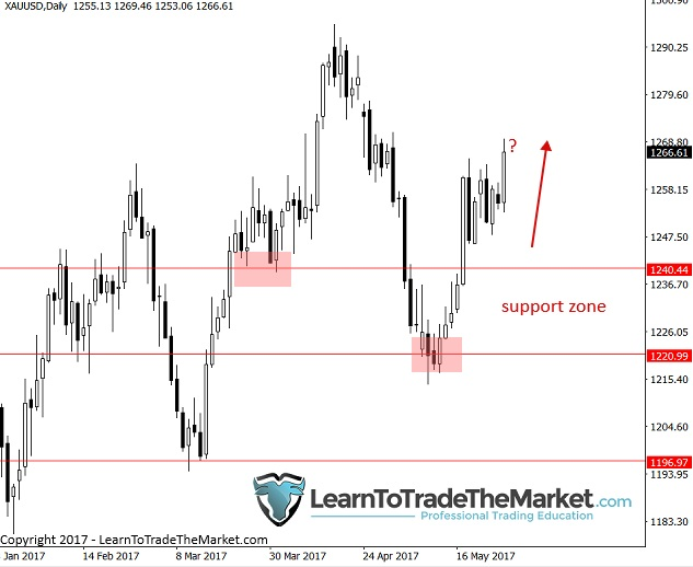 phân tích kỹ thuật price action từ nial fuller gold vang - traderviet.