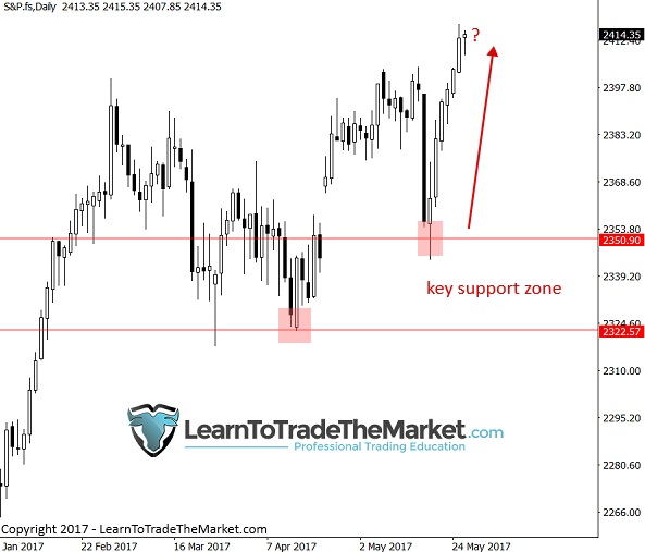 phân tích kỹ thuật price action từ nial fuller sp500 - traderviet.