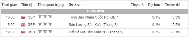 phan-tich-ngay-10-10-traderviet.