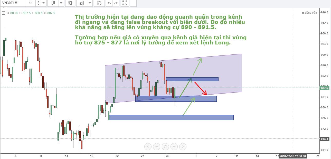 phan-tich-phai-sinh-vn30-tuan-03-12-07-12-2.